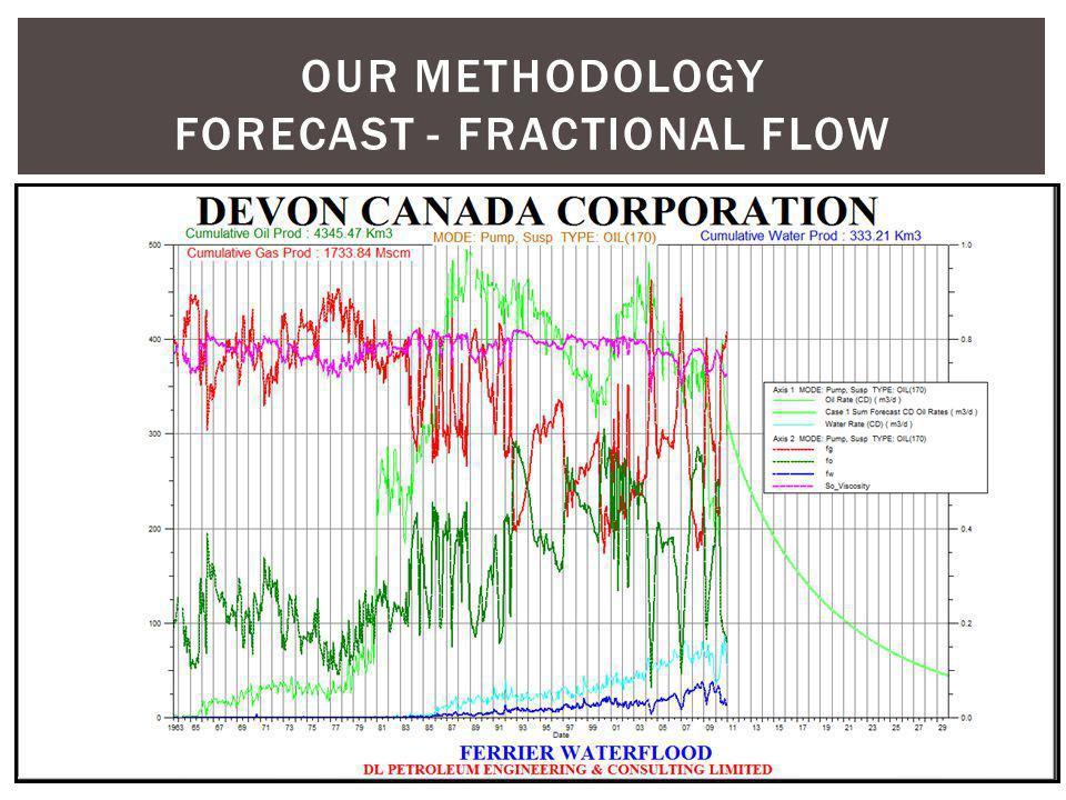 Our methodology forecast - fractional flow