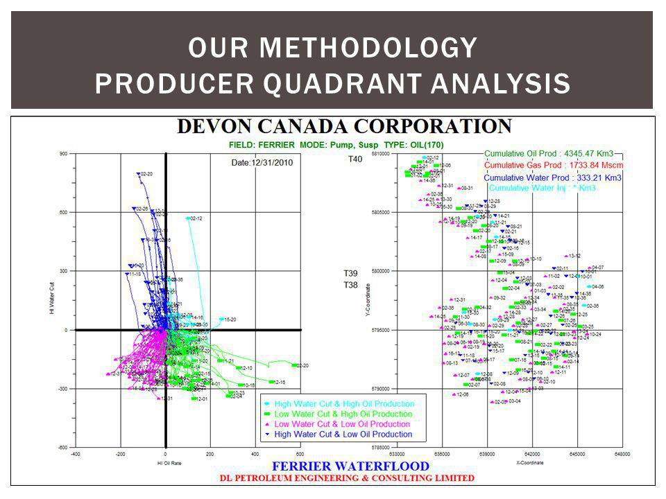 OUR METHODOLOGY producer quadrant analysis