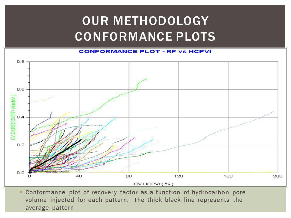 OUR METHODOLOGY conformance plots