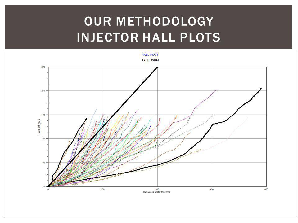 OUR METHODOLOGY injector hall plots
