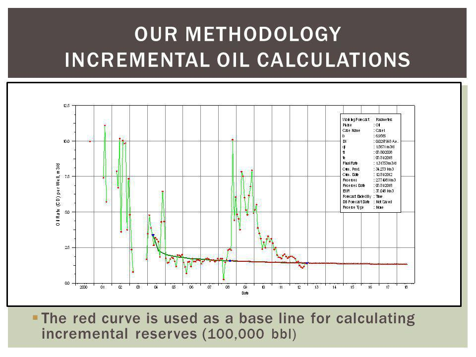 OUR METHODOLOGY incremental oil calculations