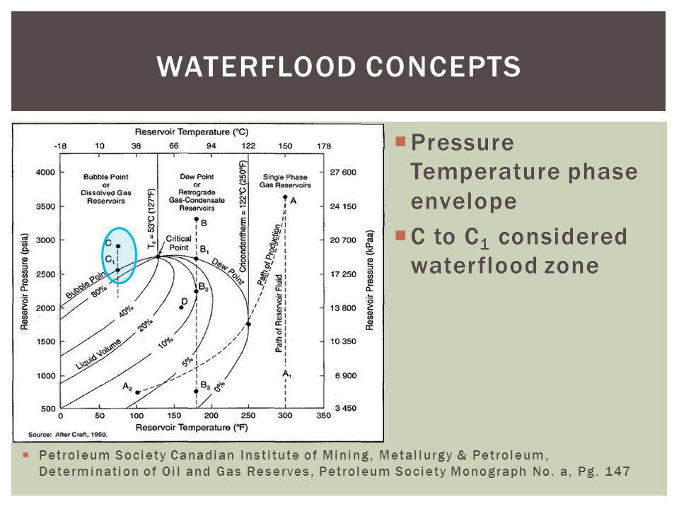 WATERFLOOD CONCEPTS Pressure Temperature phase envelope