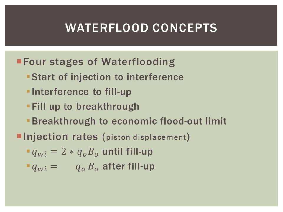 WATERFLOOD CONCEPTS Four stages of Waterflooding