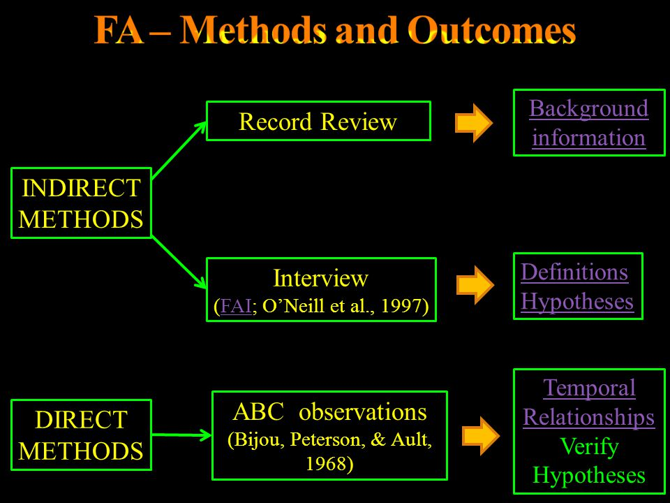 FA – Methods and Outcomes