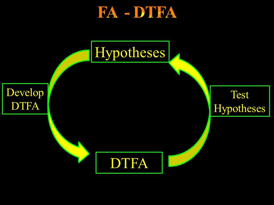 FA - DTFA Hypotheses Develop DTFA Test Hypotheses DTFA
