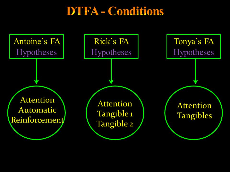 DTFA - Conditions Antoine's FA Hypotheses Rick's FA Hypotheses