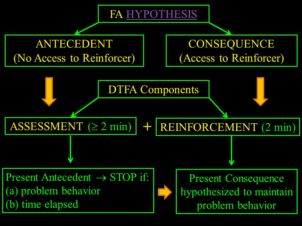+ FA HYPOTHESIS ANTECEDENT (No Access to Reinforcer) CONSEQUENCE