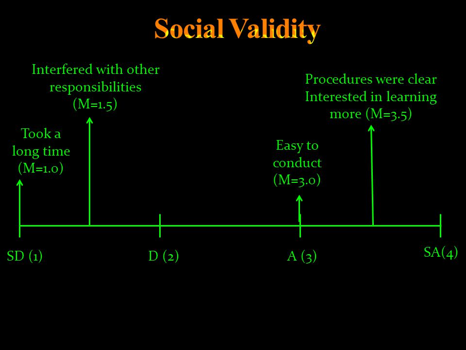 Social Validity Interfered with other responsibilities (M=1.5)