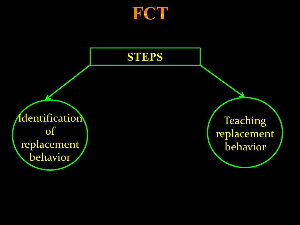 FCT STEPS Identification of replacement behavior