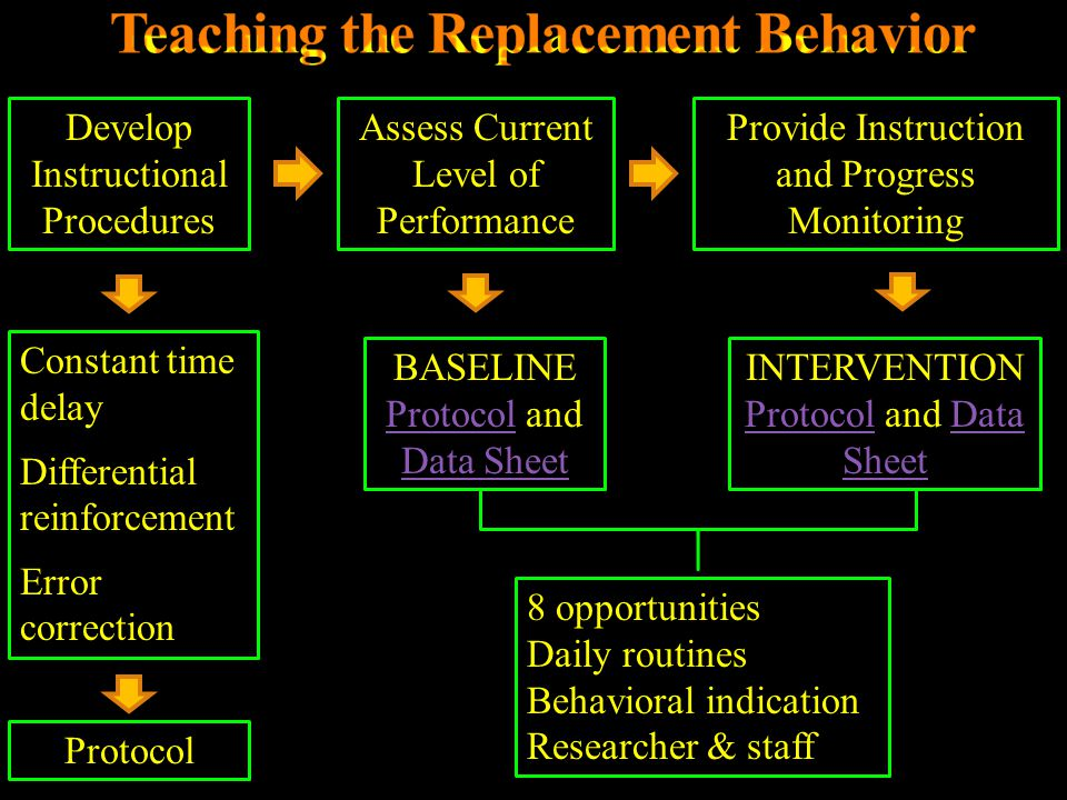 Teaching the Replacement Behavior