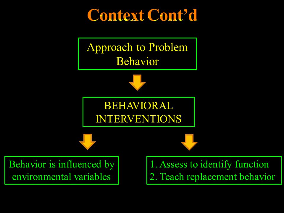 Context Cont'd Approach to Problem Behavior BEHAVIORAL INTERVENTIONS
