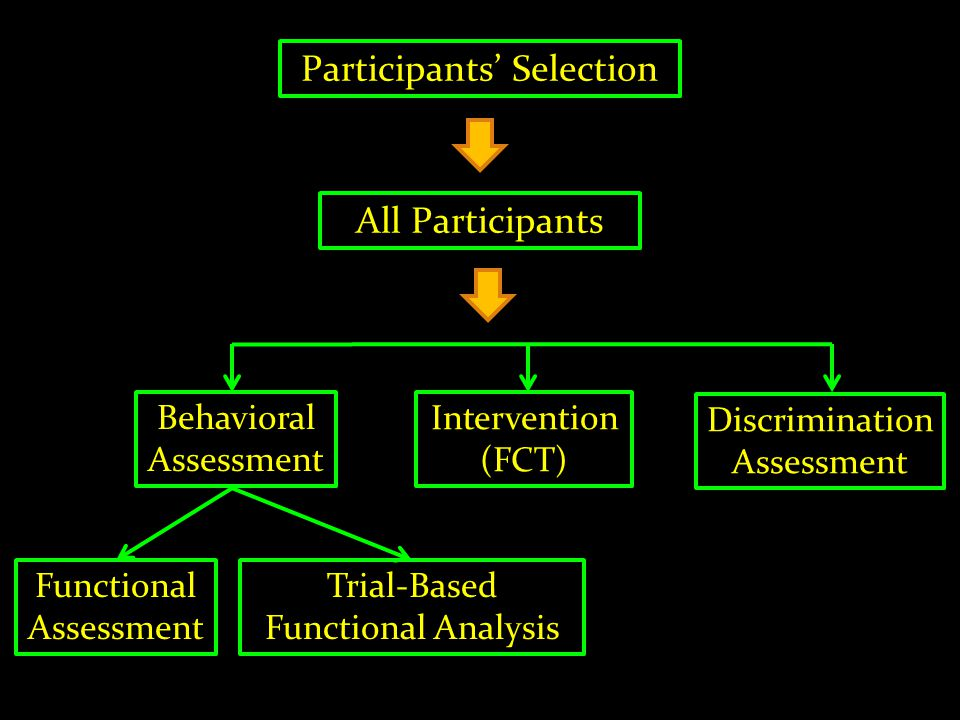 Participants' Selection