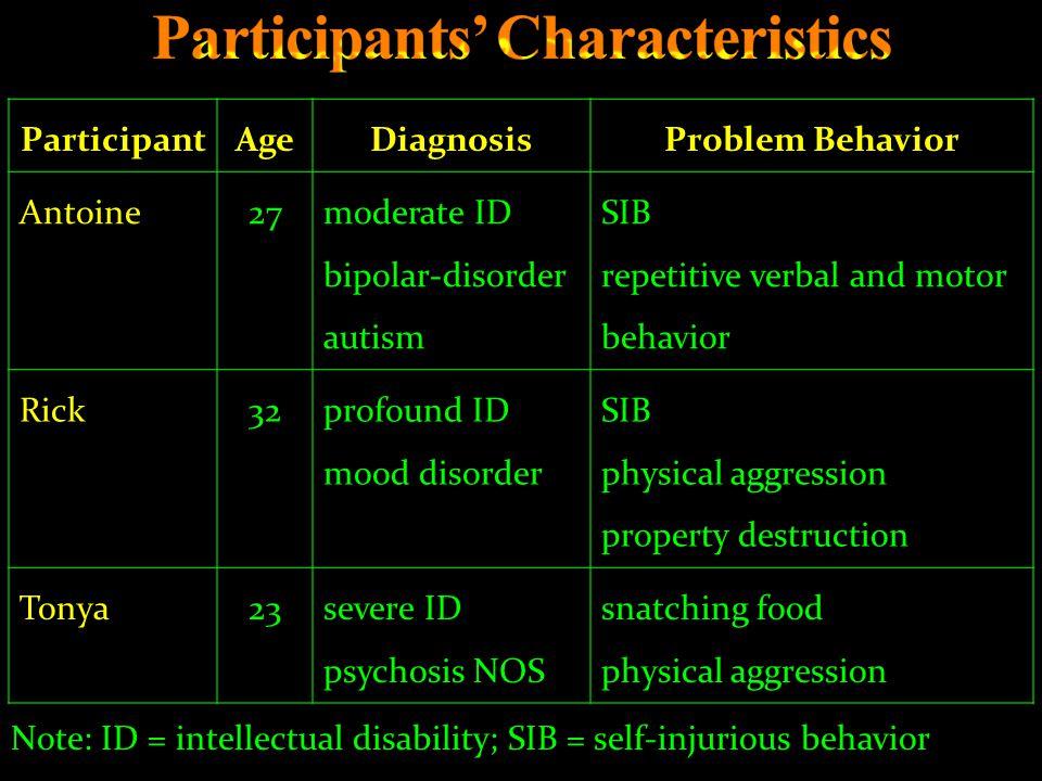 Participants' Characteristics