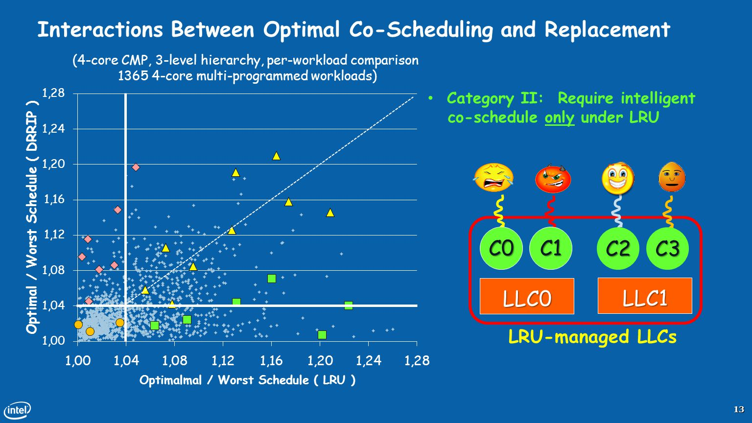 Interactions Between Optimal Co-Scheduling and Replacement