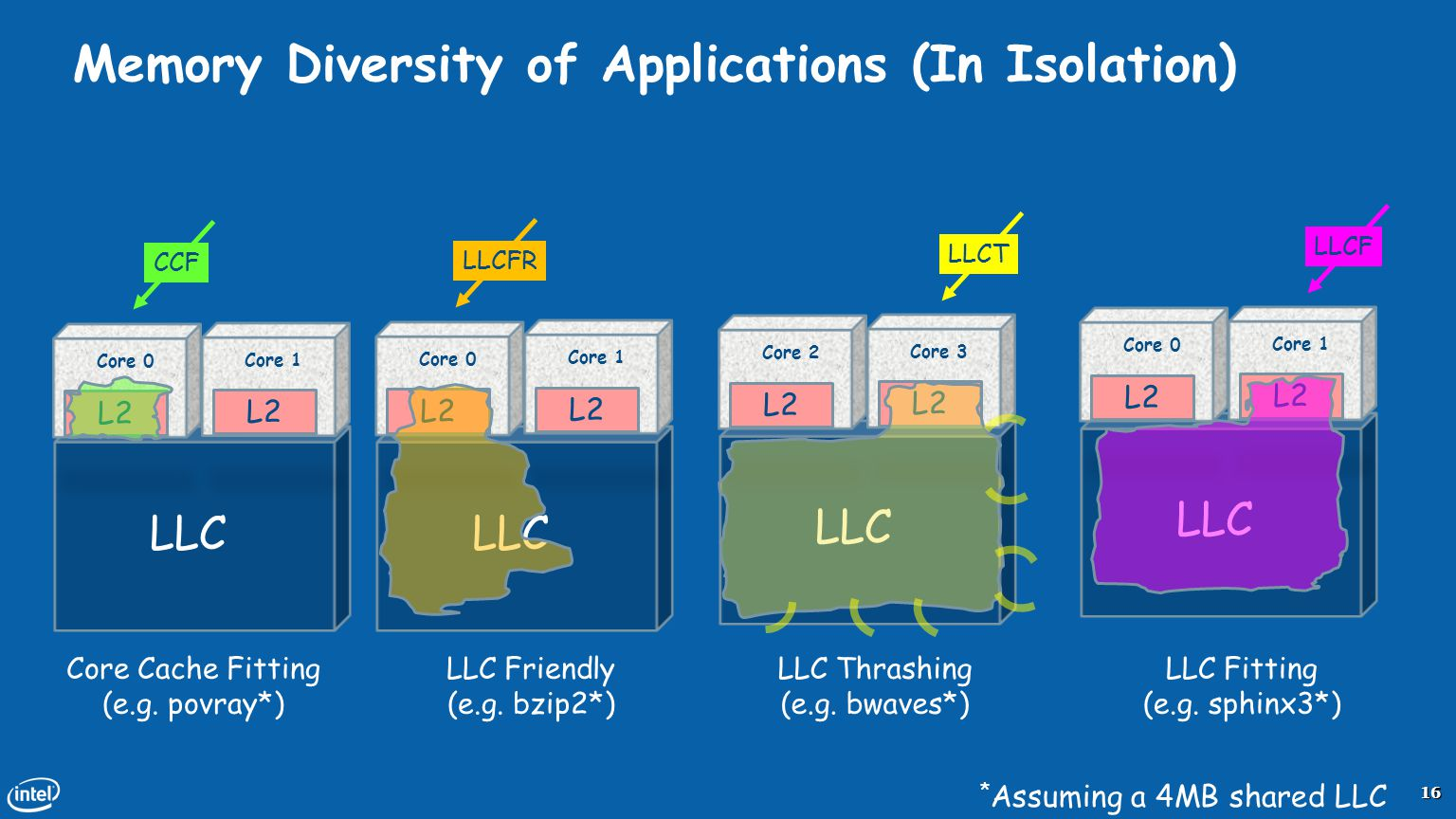 Memory Diversity of Applications (In Isolation)