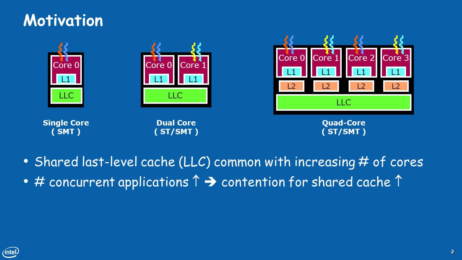 Motivation Core 0. L1. Core 1. LLC. L2. Core 2. Core 3. Single Core. ( SMT ) Dual Core. ( ST/SMT )