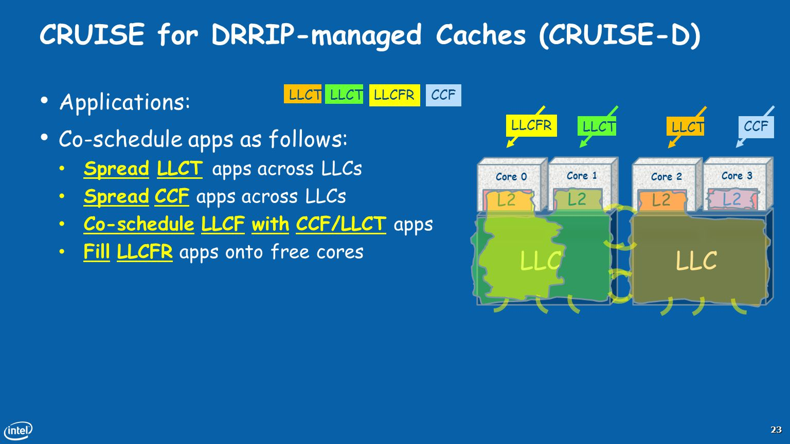 CRUISE for DRRIP-managed Caches (CRUISE-D)