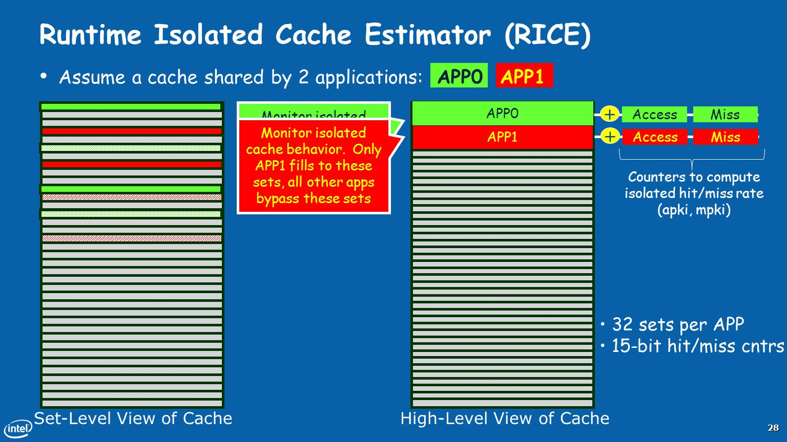 Runtime Isolated Cache Estimator (RICE)