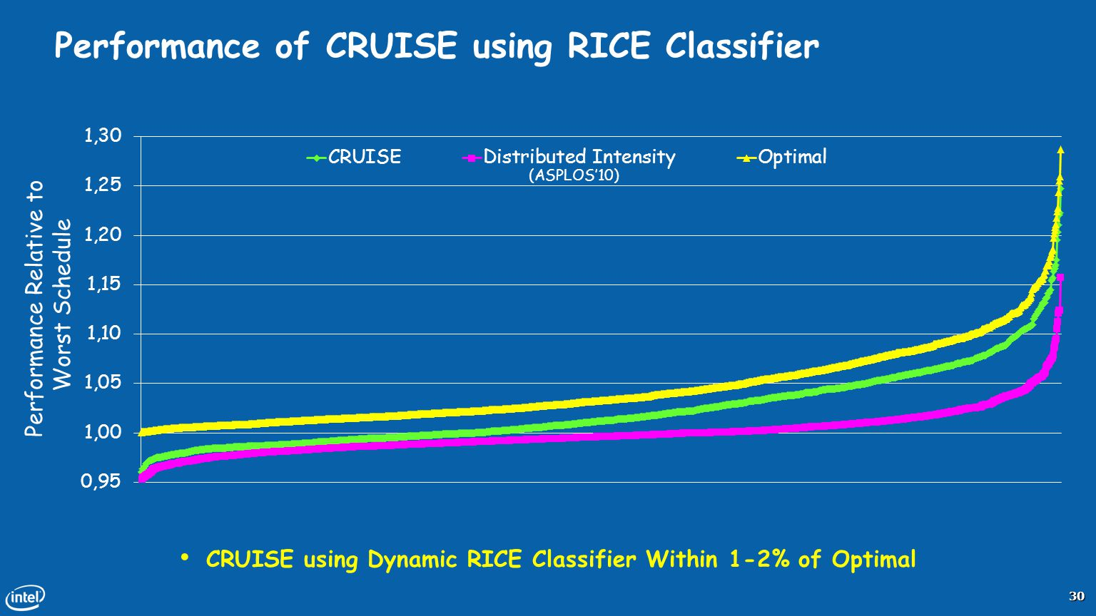 Performance of CRUISE using RICE Classifier