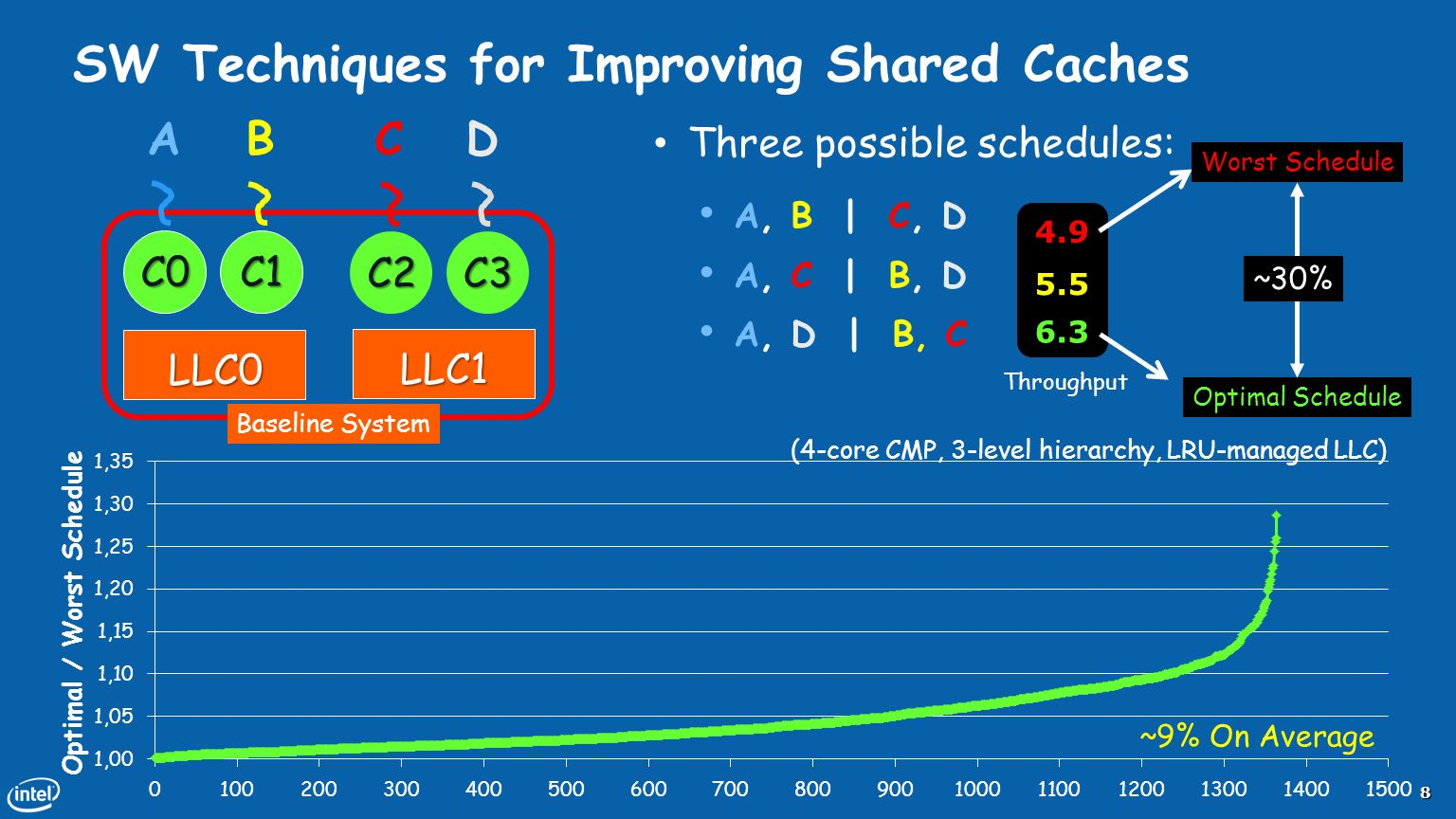 SW Techniques for Improving Shared Caches
