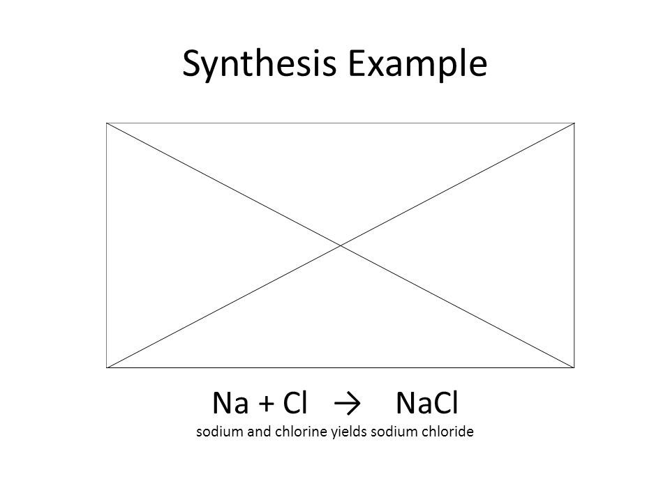 Synthesis Example Na + Cl → NaCl