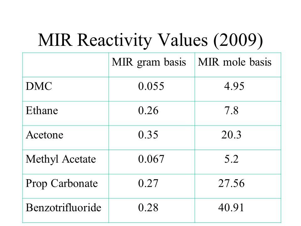 MIR Reactivity Values (2009)