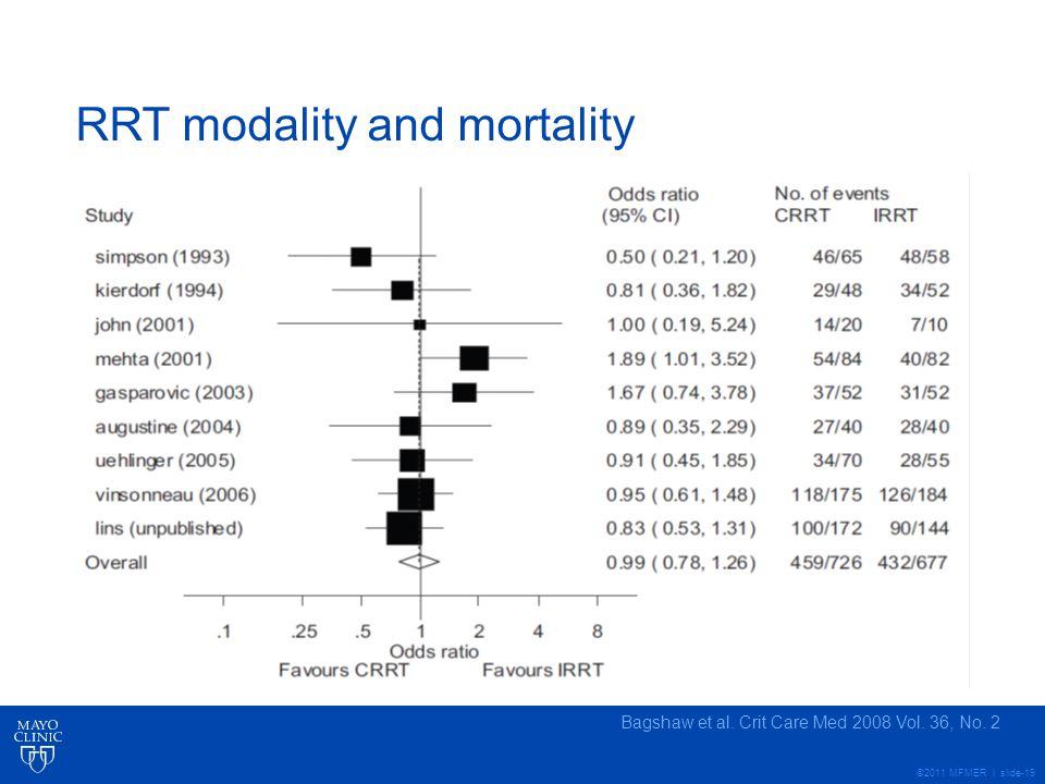RRT modality and mortality