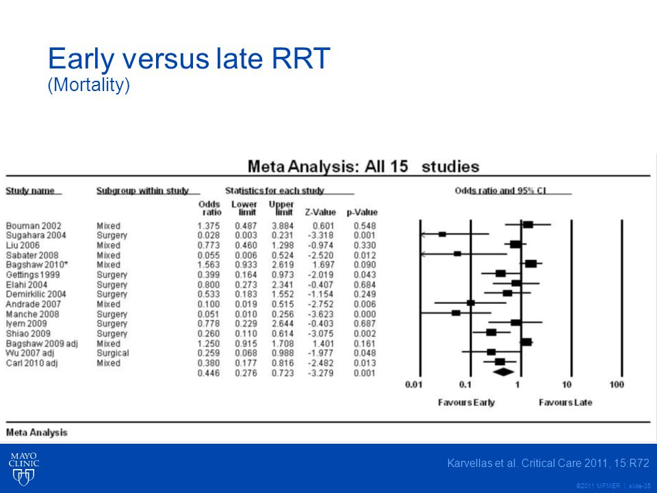 Early versus late RRT (Mortality)