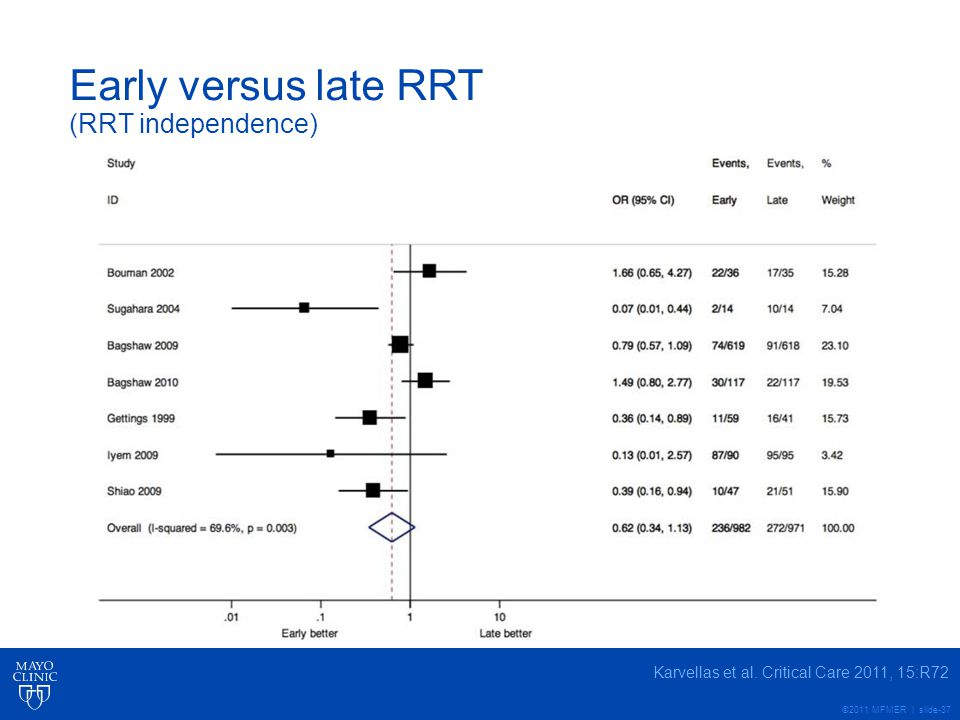 Early versus late RRT (RRT independence)