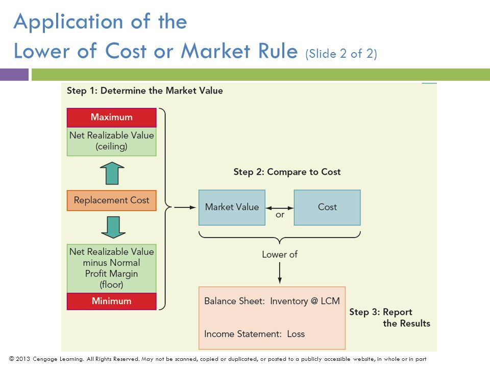 Application of the Lower of Cost or Market Rule (Slide 2 of 2)