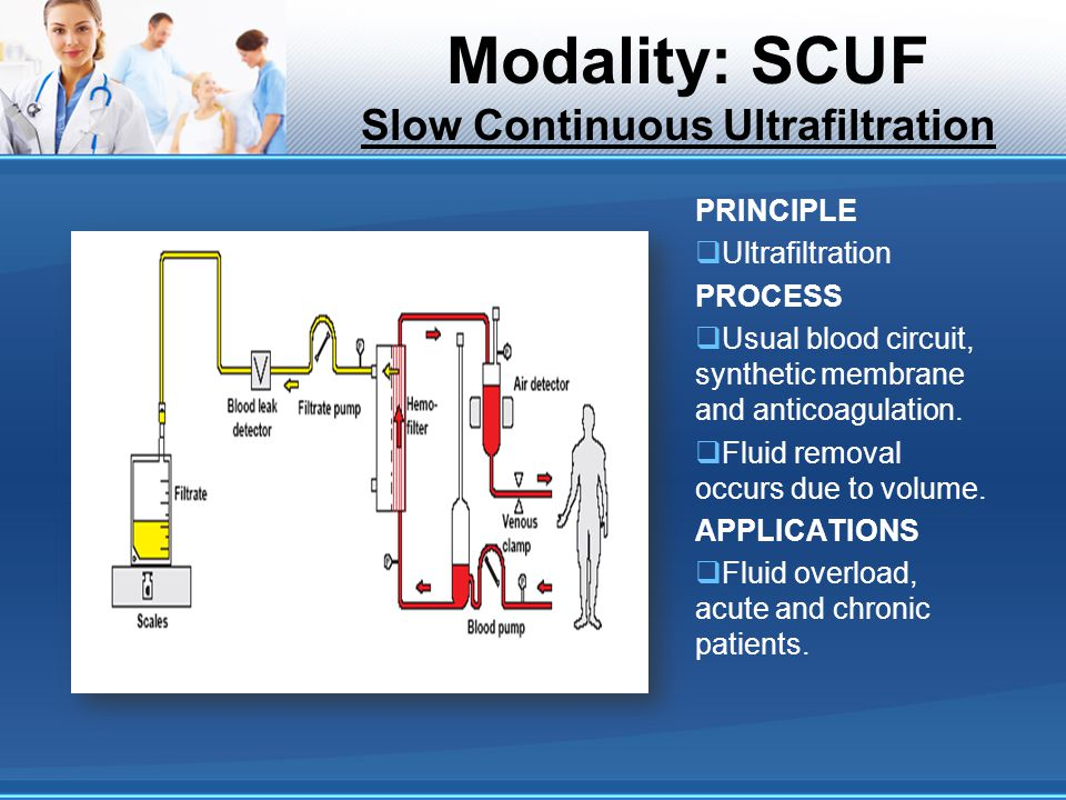 Modality: SCUF Slow Continuous Ultrafiltration