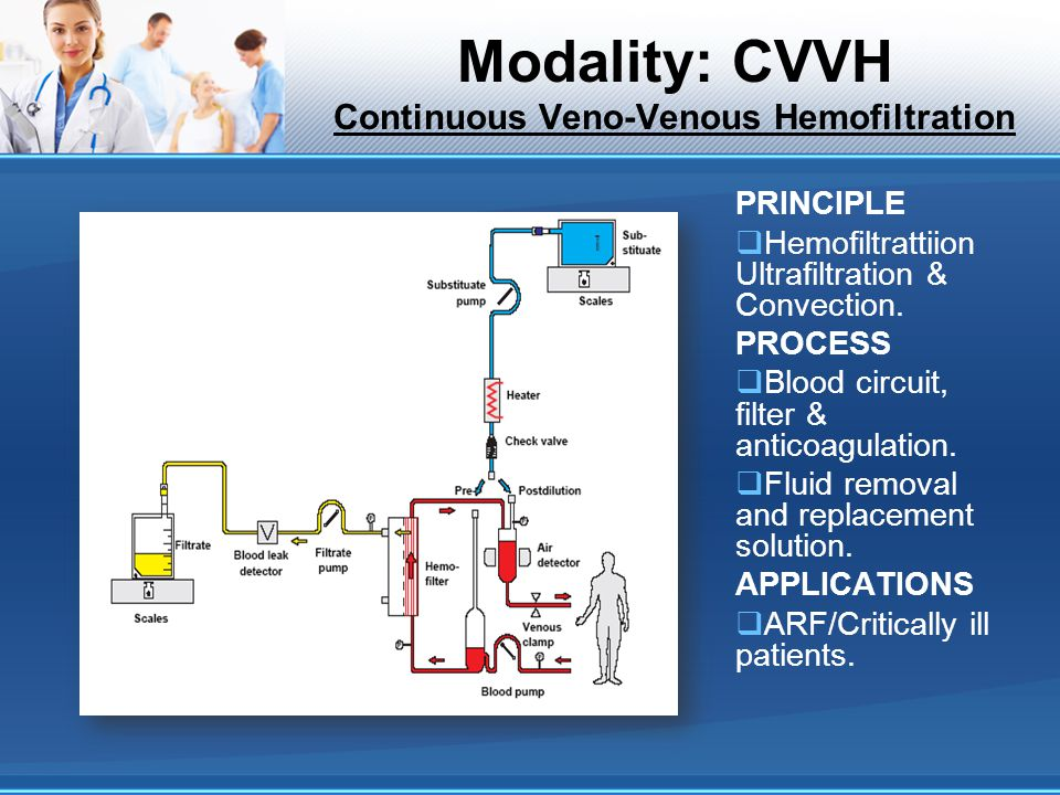 Modality: CVVH Continuous Veno-Venous Hemofiltration