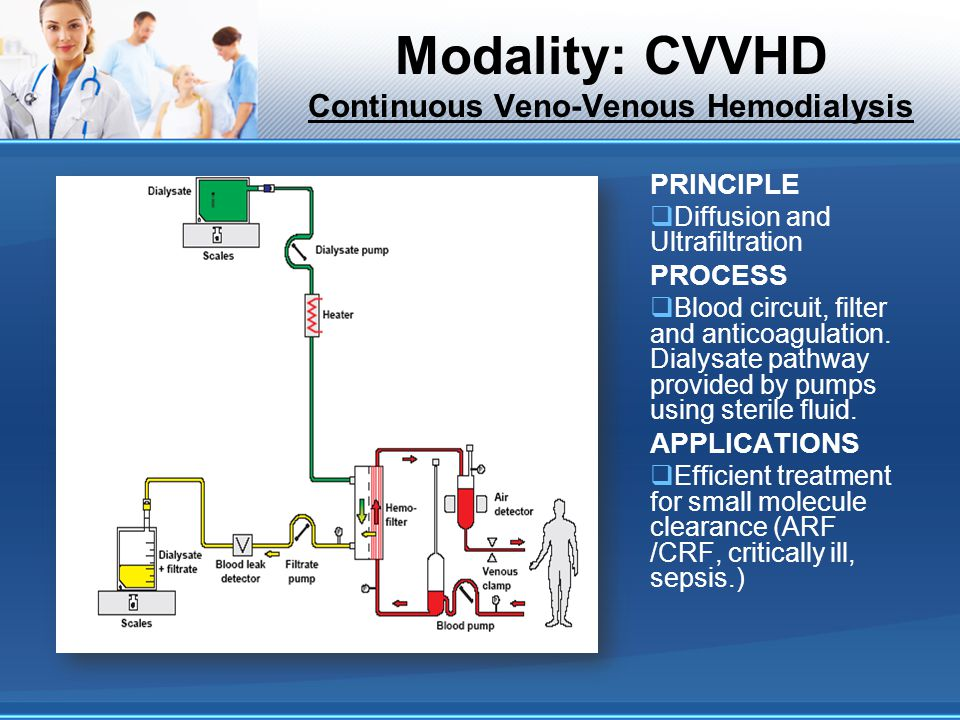 Modality: CVVHD Continuous Veno-Venous Hemodialysis
