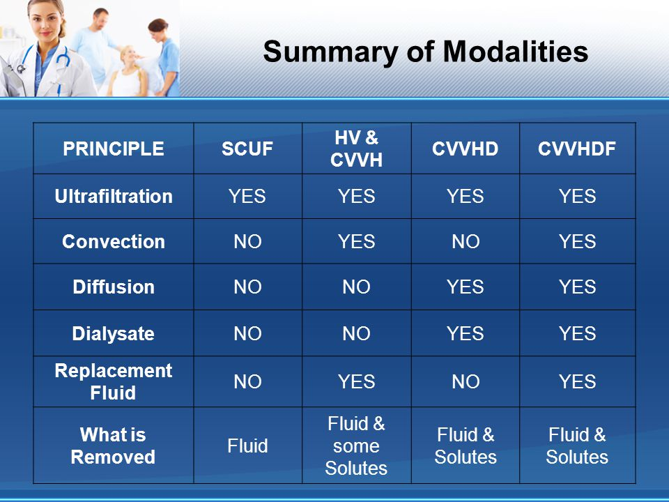 Summary of Modalities PRINCIPLE SCUF HV & CVVH CVVHD CVVHDF