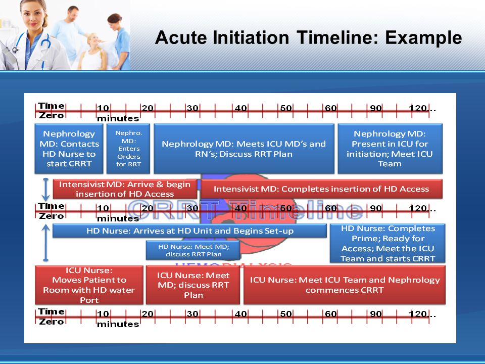 Acute Initiation Timeline: Example