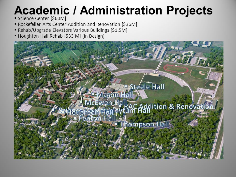 Academic / Administration Projects
