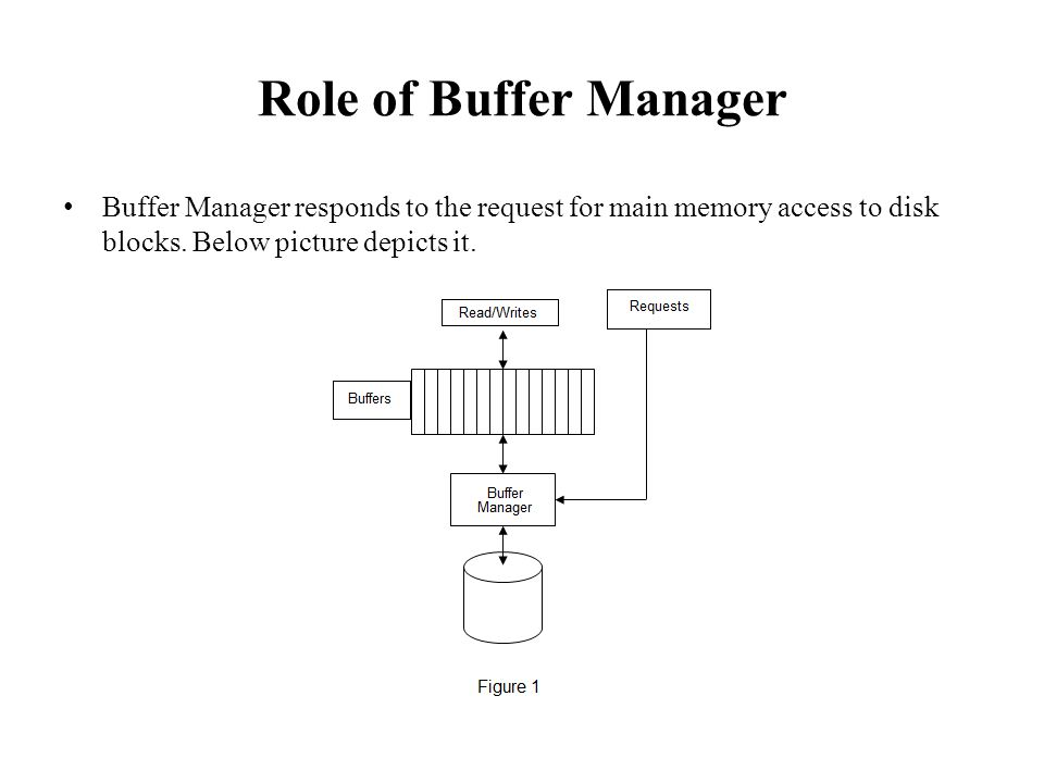 Role of Buffer Manager Buffer Manager responds to the request for main memory access to disk blocks.