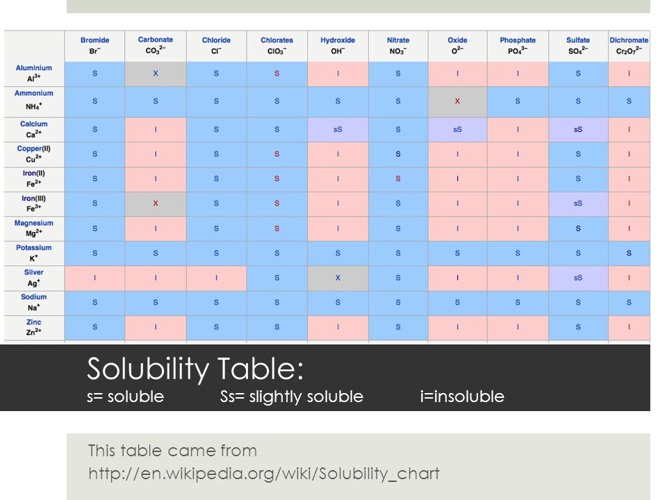 Solubility Table: s= soluble Ss= slightly soluble i=insoluble