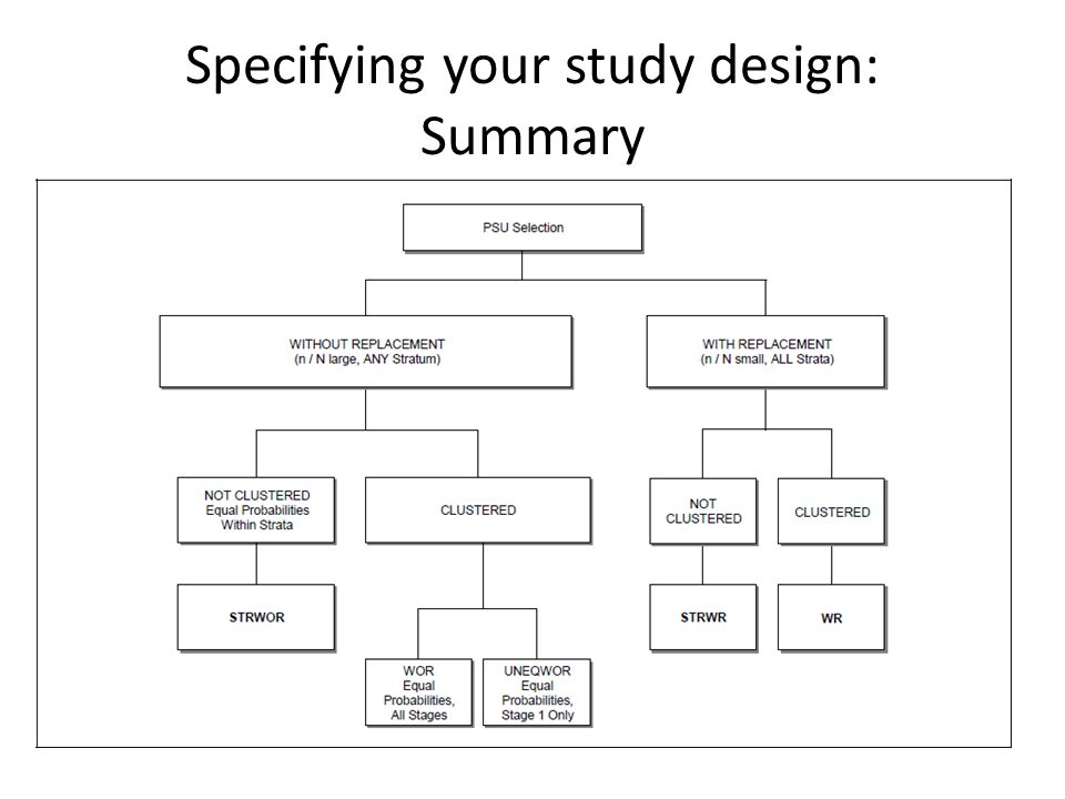 Specifying your study design: Summary