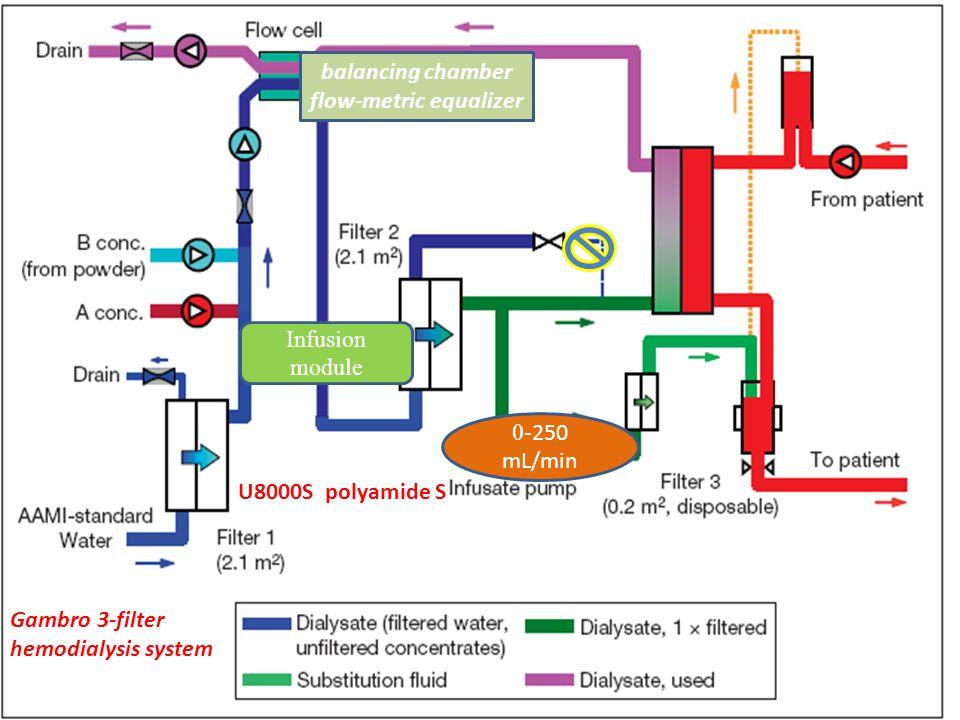 balancing chamber flow-metric equalizer