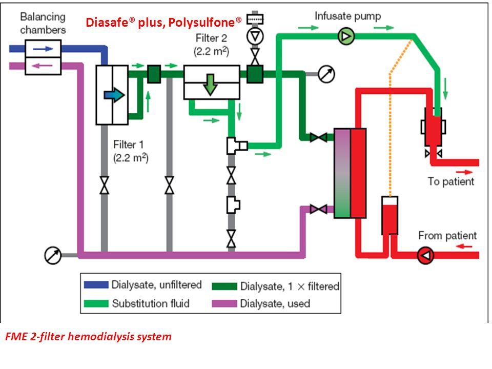 Diasafe® plus, Polysulfone®