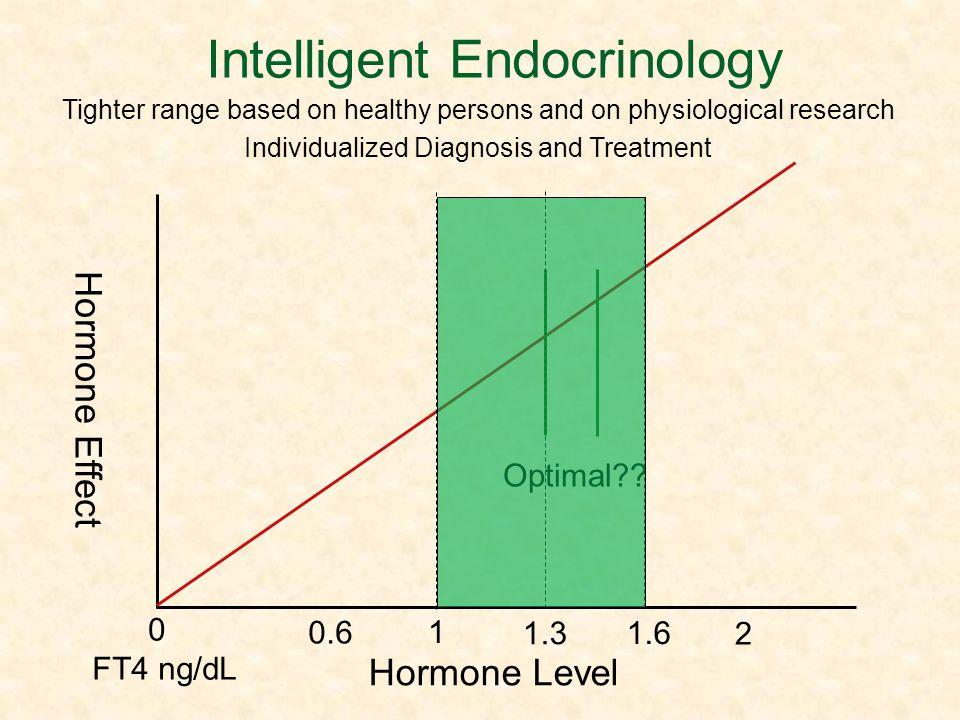 Intelligent Endocrinology