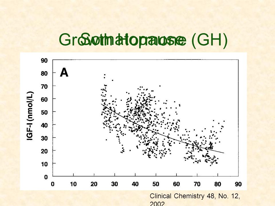 Somatopause Growth Hormone (GH) Clinical Chemistry 48, No. 12, 2002