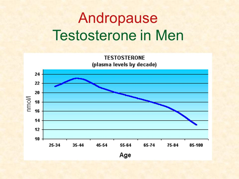 Andropause Testosterone in Men