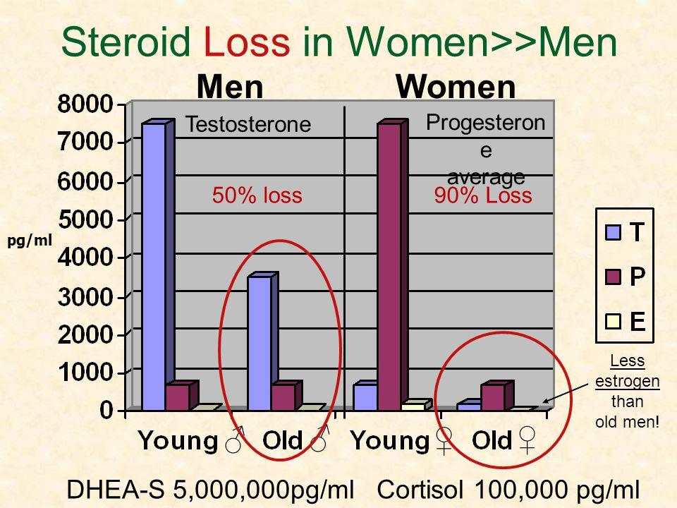 Steroid Loss in Women>>Men