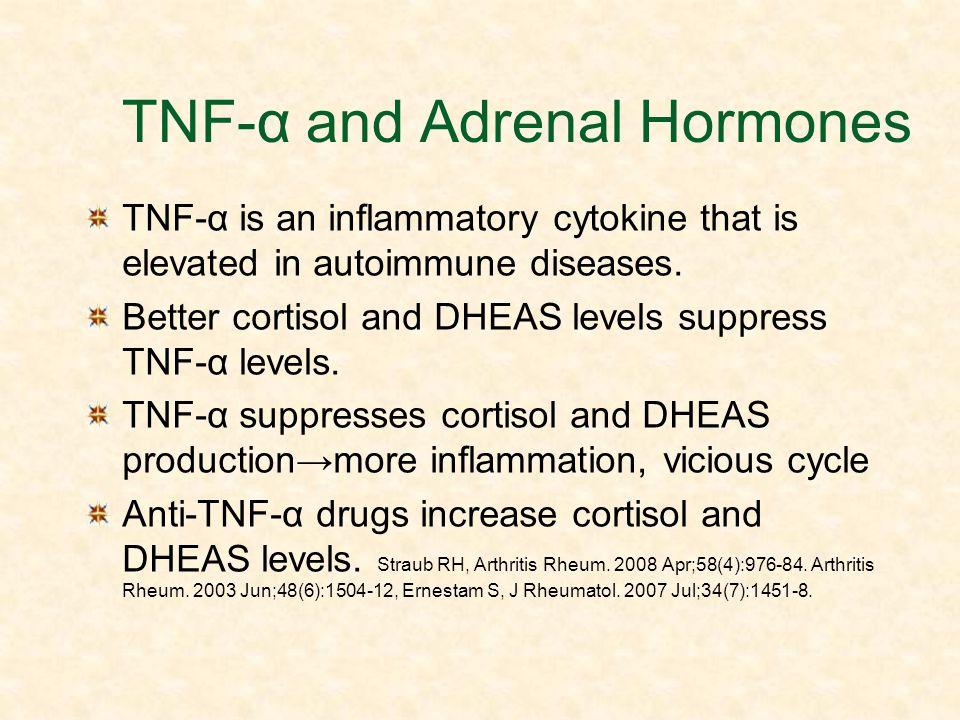 TNF-α and Adrenal Hormones