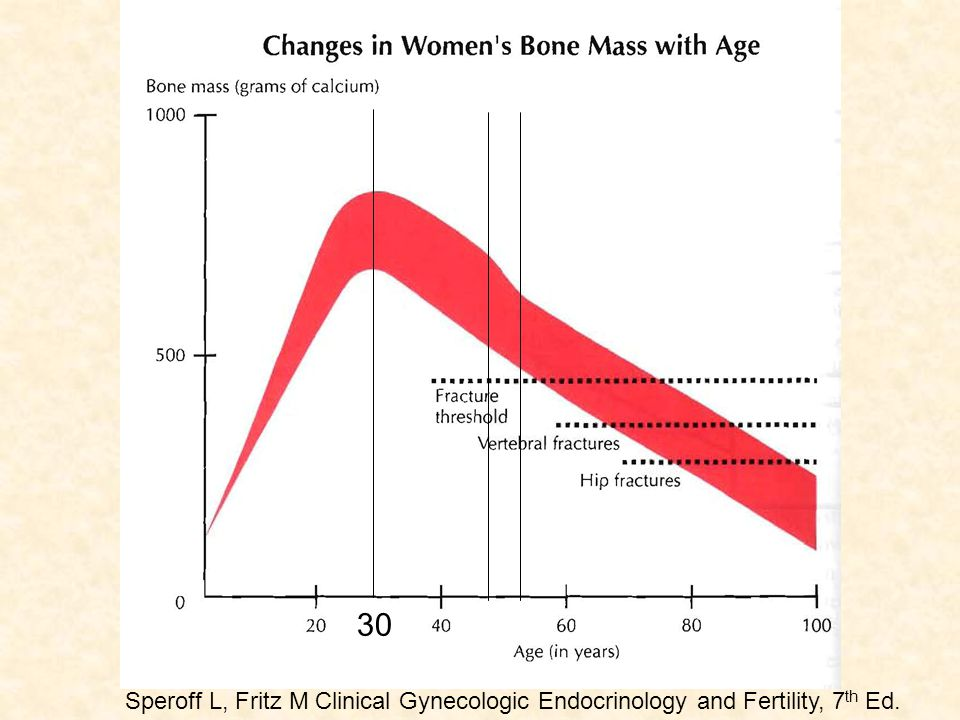 30 Speroff L, Fritz M Clinical Gynecologic Endocrinology and Fertility, 7th Ed.