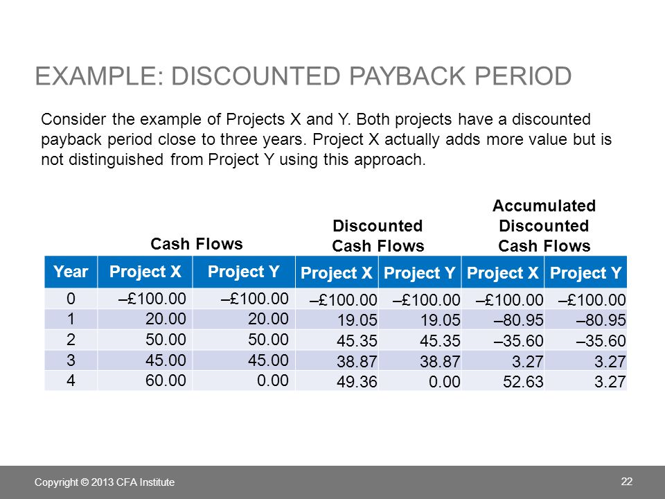 Example: Discounted Payback Period