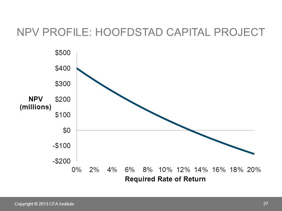 NPV Profile: Hoofdstad Capital project
