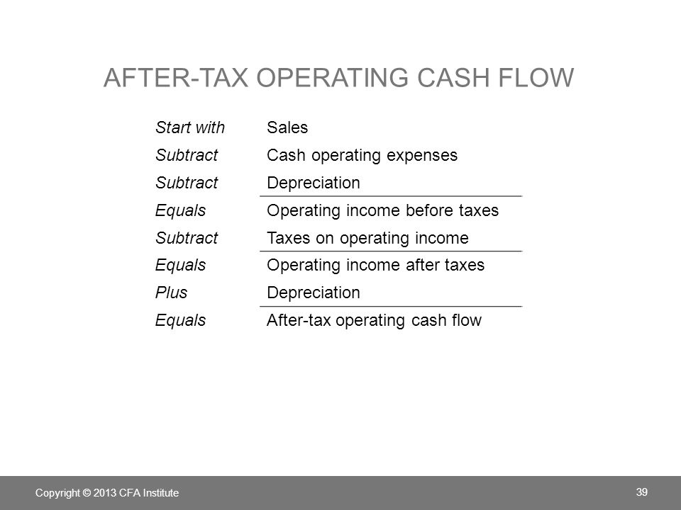 After-tax operating cash flow